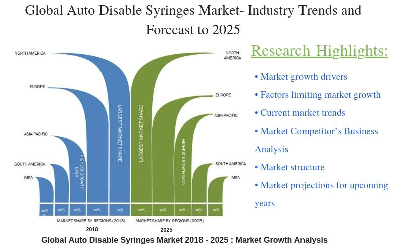 Global Auto Disable Syringes Market
