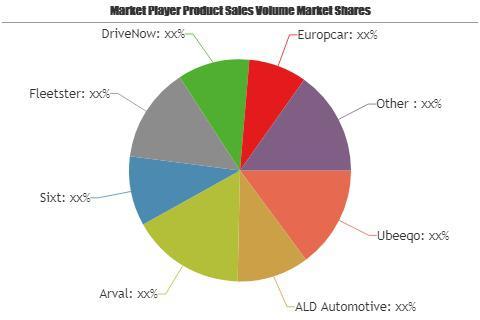 Corporate Car-sharing Market is Booming Worldwide  Ubeeqo, ALD