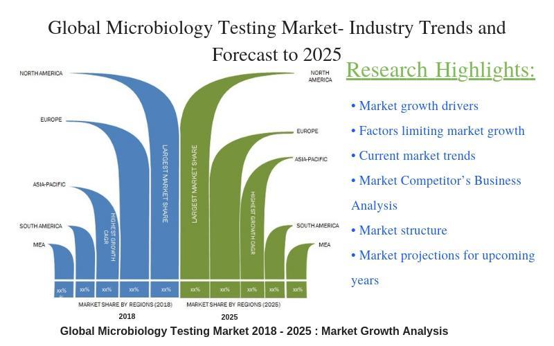 Global Microbiology Testing Market