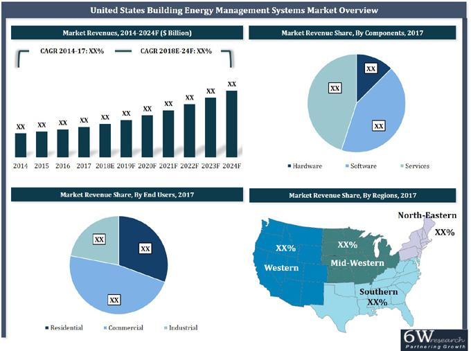 United States Building Energy Management Systems Market (2018-2024)-6Wresearch