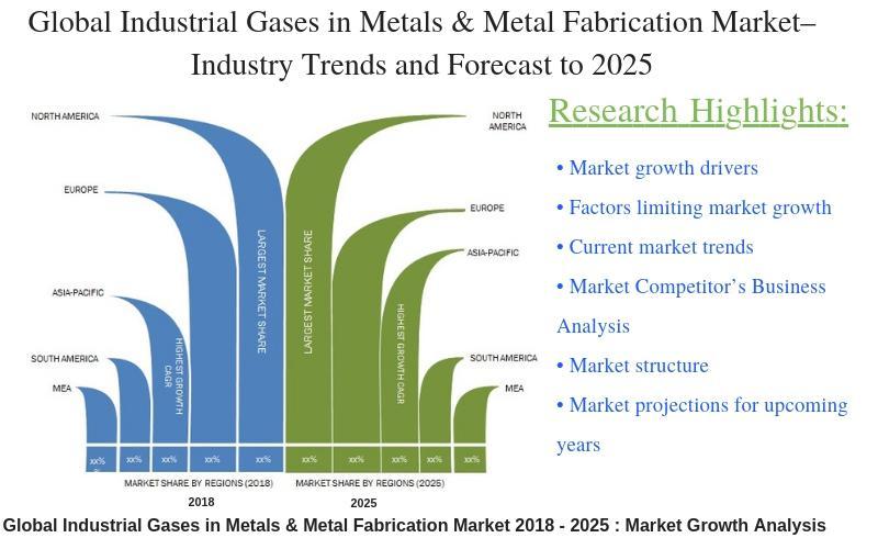 Industrial Gases in Metals & Metal Fabrication Market
