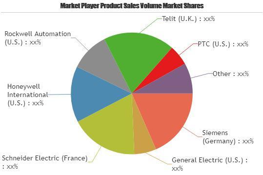 Industrial Cloud Platform Market is Booming Worldwide|