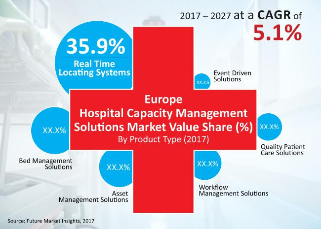 U.K. will Lead Europe's Adoption of Hospital Management