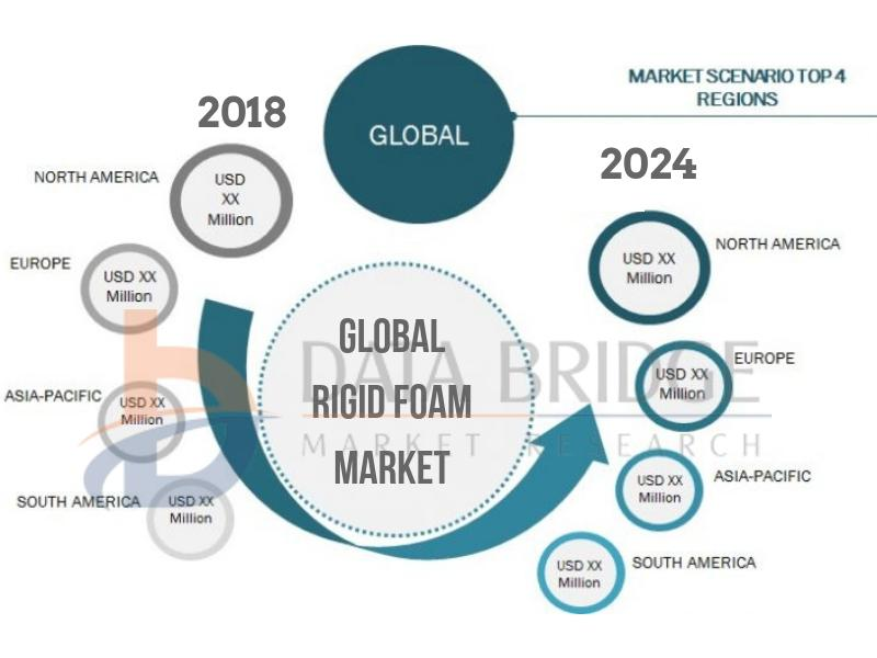 Global Rigid Foam Market