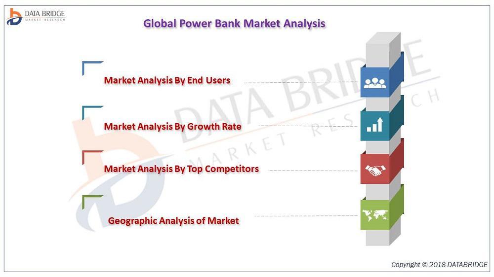 Power Bank Market