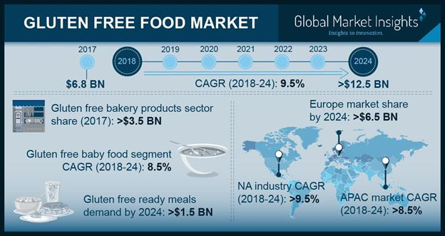 Gluten Free Food Market