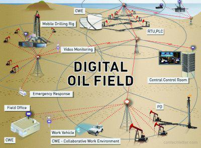 Digital Oil-Field