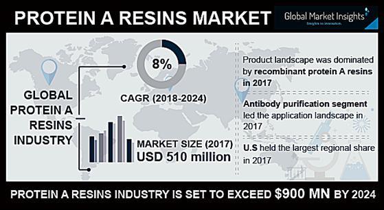 Protein A Resins Market