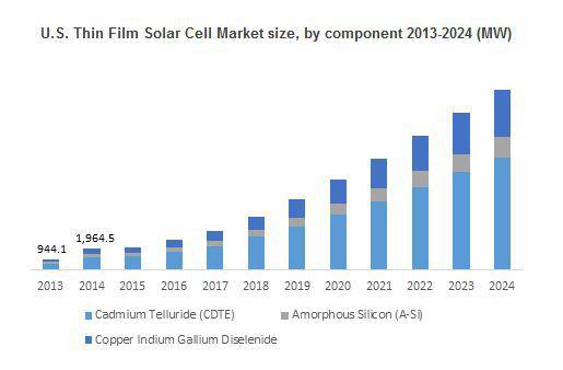 Thin Film Solar Cells Market