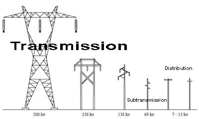 Power Transmission Lines & Towers Market is predicted to witness
