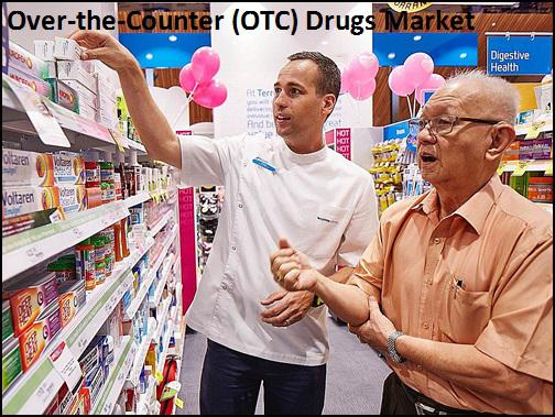Over-the-Counter (OTC) Drugs Market