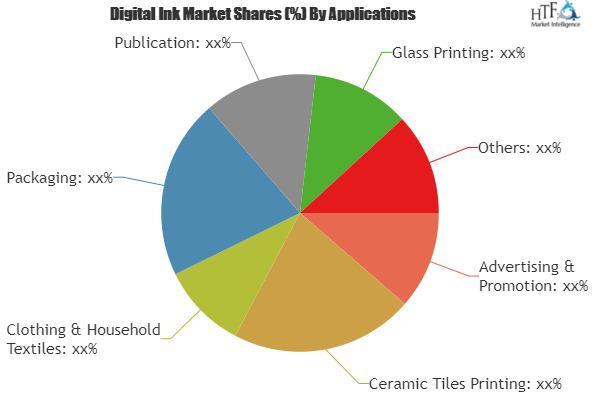 Digital Ink Market - Product, Application & Regional Segment