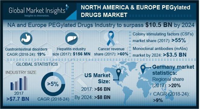 North America and Europe PEGylated Drugs Market