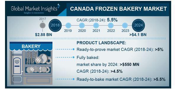 Canada Frozen Bakery Market