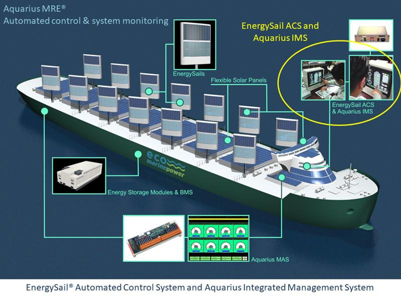 Aquarius MRE Control Systems