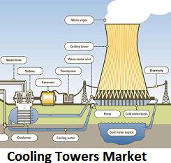 Cooling Towers Market