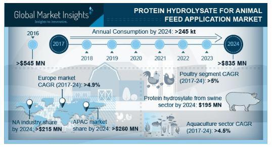 Protein Hydrolysate for Animal Feed Application Market