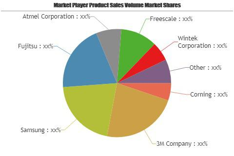 Touch Screen Displays Market