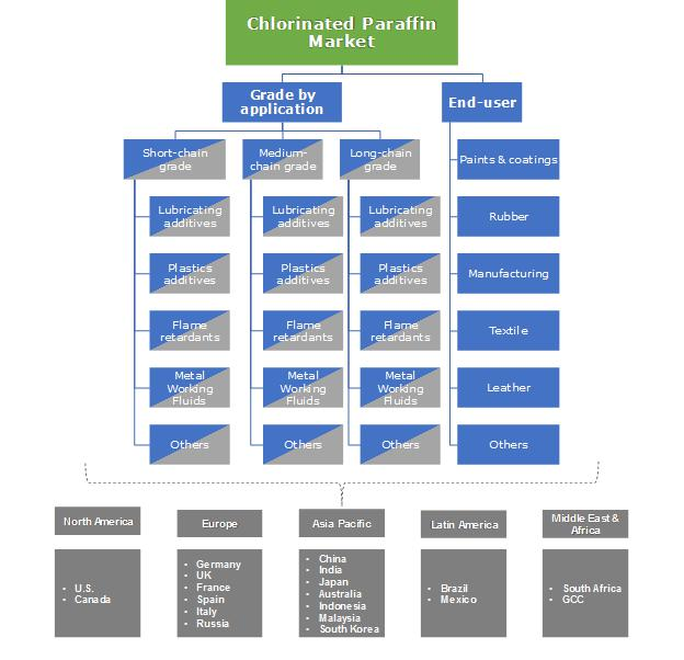 Chlorinated Paraffin Market