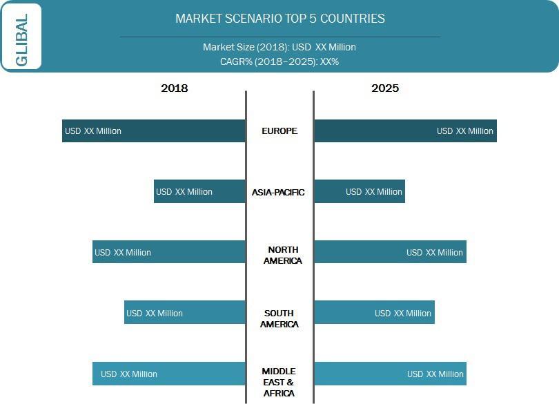 Global Industrial Services Market