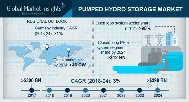 Pumped Hydro Storage Market
