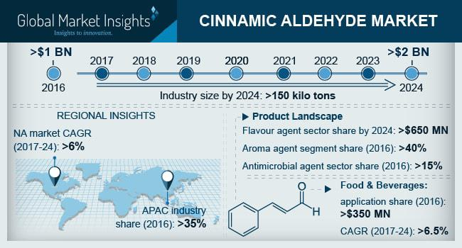 Cinnamic Aldehyde Market