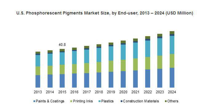 Phosphorescent Pigments Market