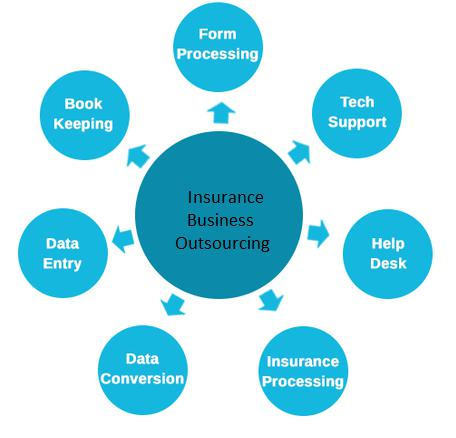 Insurance Business Process Outsourcing Market