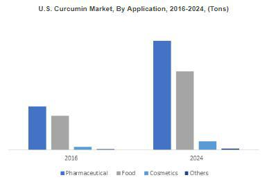 Curcumin Market