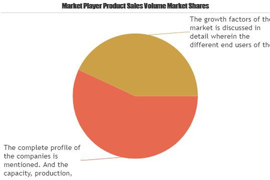 Nurse Call Systems Market is Booming (9% CAGR)| Ascom Holding,