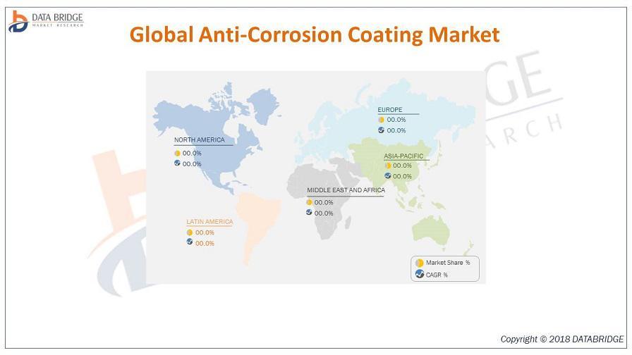 Global Anti-Corrosion Coating Market