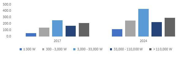 Photovoltaic (PV) Inverter Market annual installations
