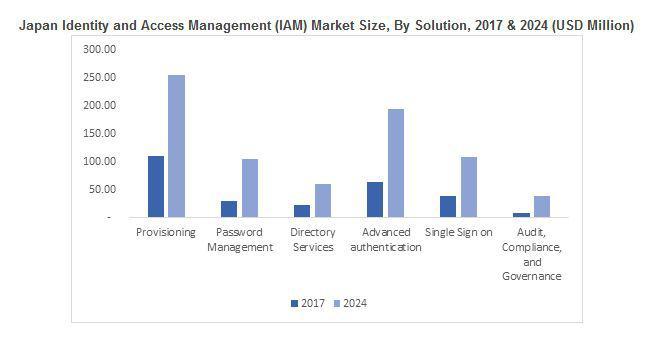 Identity and Access Management (IAM) Market