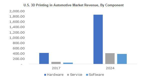 3D Printing in Automotive Market