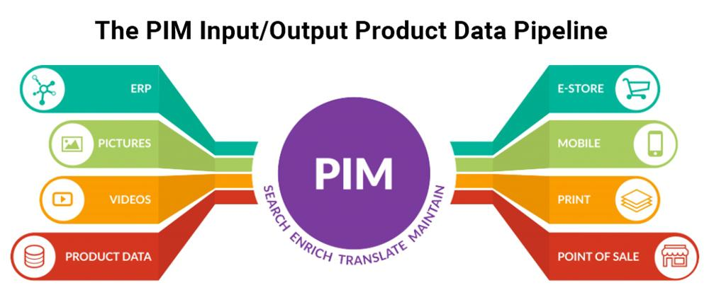 Product information management Market :- latest technological