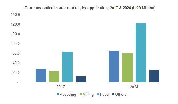 Optical Sorter Market