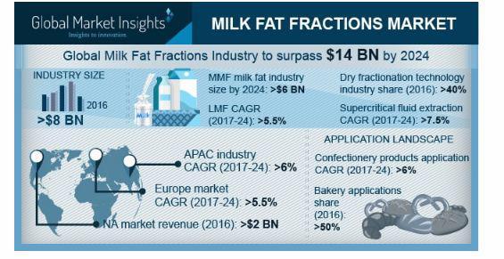 Milk Fat Fractions Market