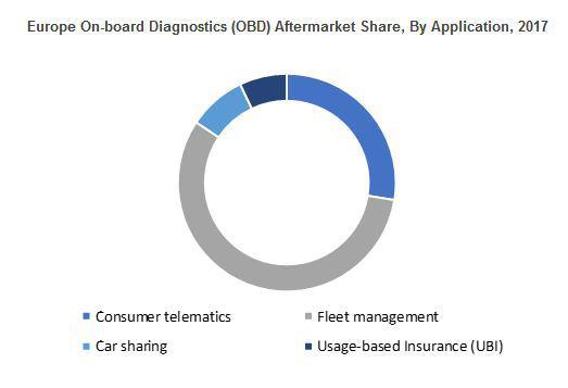 On-board Diagnostics (OBD) Aftermarket