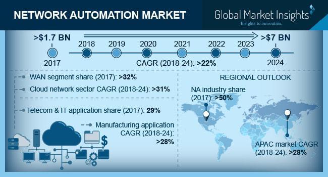 Network Automation Market