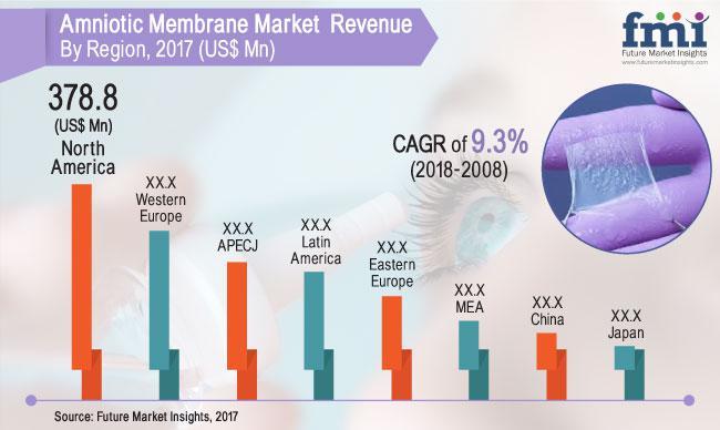 Amniotic Membranes Market Size By 2028 | Integra LifeSciencesm