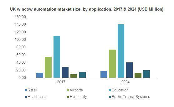 Window Automation Market