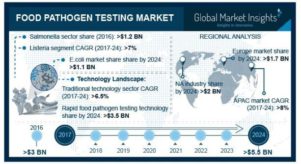 food pathogen testing market