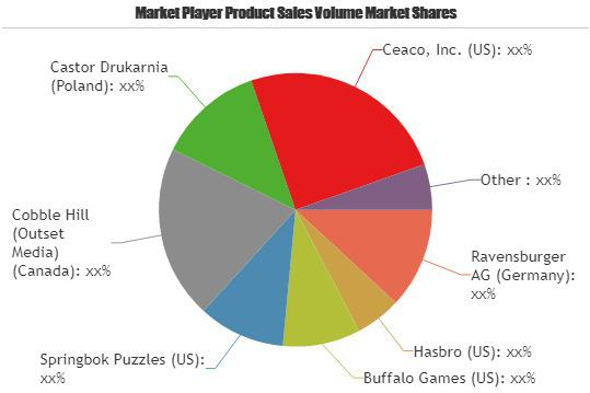 Games And Puzzles Market is Booming Worldwide| Buffalo Games,