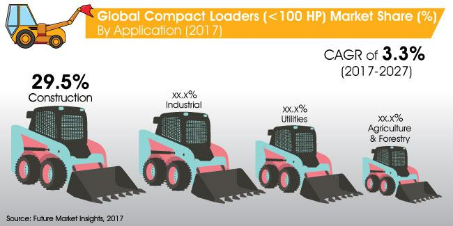 Compact Loaders Market Outlook, Growth by Top Company: Hitachi