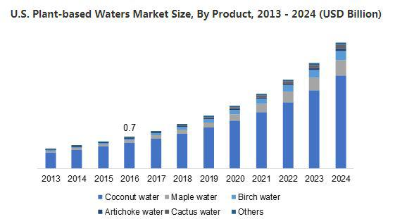 Plant-Based Waters Market