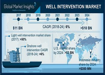 Well Intervention Market Top Key Players – Key industry