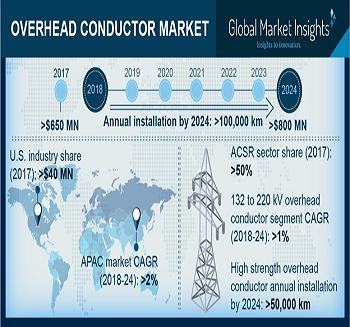 Overhead Conductor Market is set to surpass 100 '000 km by 2024