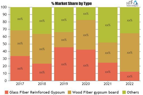 Gypsum Fiber Board Market