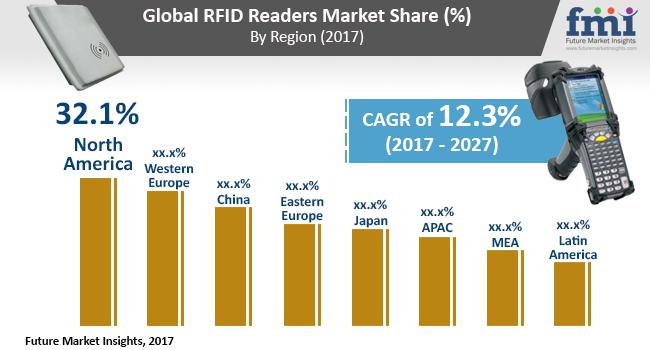 RFID Readers Market Trends and Opportunities 2017 - 2027 : GAO