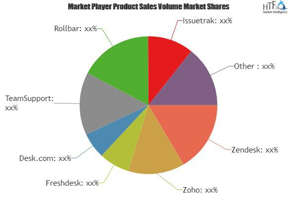 Issue Tracking Software Market